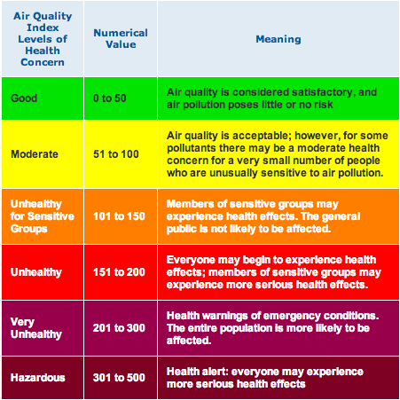 Source: Airnow Air Quality Index