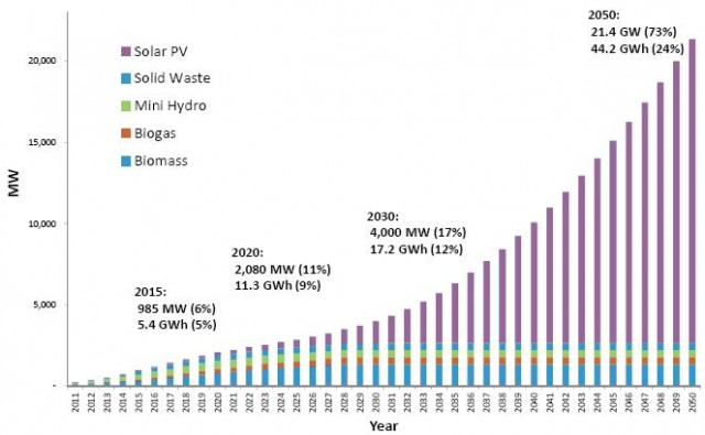 The National Renewable Energy Installed Capacity by source goals, from SEDA