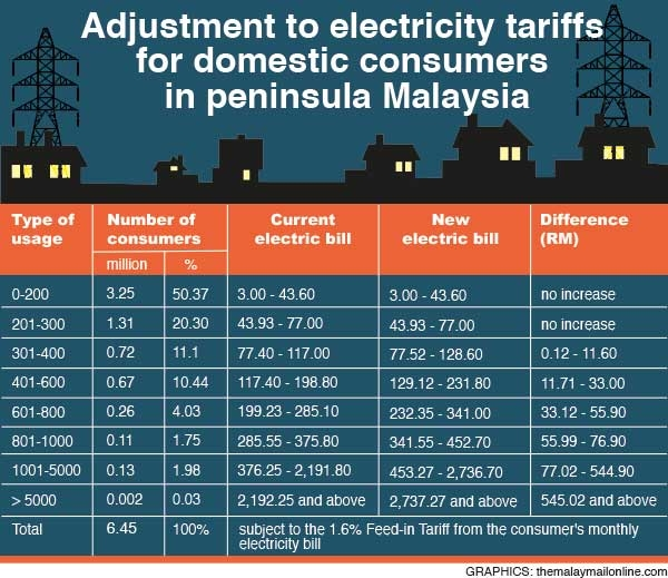 articlesElectricity-Tariffs_0212_600_519_100