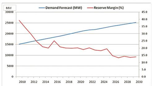 Energy Forecast vs Reserves