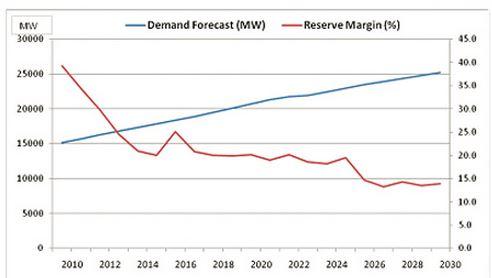 Energy Forecast vs Reserves