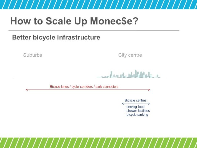 Key measures to improve bicycle infrastructure of cities