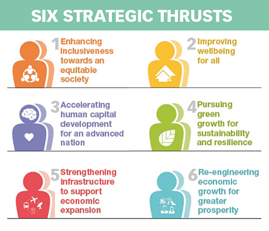 Six strategic thrusts of 11MP, Source: The Sun Daily