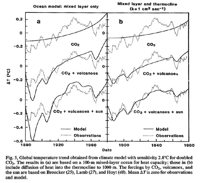 This set of charts was part of an article by James E. Hansen at the Goddard Institute for Space Studies. Hansen's team argued that the bottom right image best reflected the behavior of the real Earth—with ocean mixing to 1,000 meter depth, solar irradiance, volcanic dust and aerosols, and CO2 all playing roles. The Marshall Institute's version included only the top left portion of the diagram, leaving the impression that CO2 didn't matter. Source: Naomi Oreskes - Merchants of Doubt, chapter 6: The Denial of Global Warming, section: Blaming the Sun.